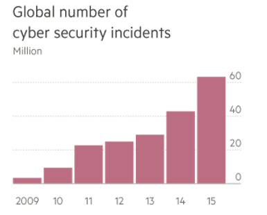 global number of cyber security incidents
